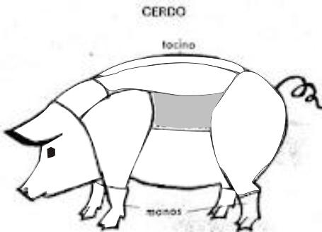 Carnes despieces de el cerdo iberico terneraJamon de Guijuelo